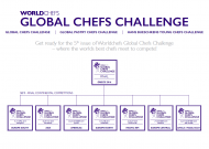 SEMIFINÁLE GLOBAL CHEFS CHALLENGE 2015