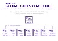SEMIFINÁLE GLOBAL CHEFS CHALLENGE 2015