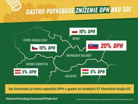 Slovenské gastro: Zníženie DPH potrebujeme ako soľ